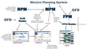Mission Planning System