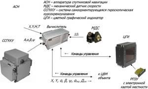 Структурная схема системы навигации.